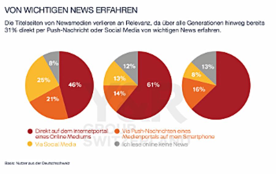 Fast ein Drittel der Besucher kommt von Sozialen Medien - Quelle: Media Use Index/Y&R Group