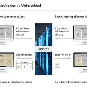 Single Page Application (SPA) vs. klassische Website