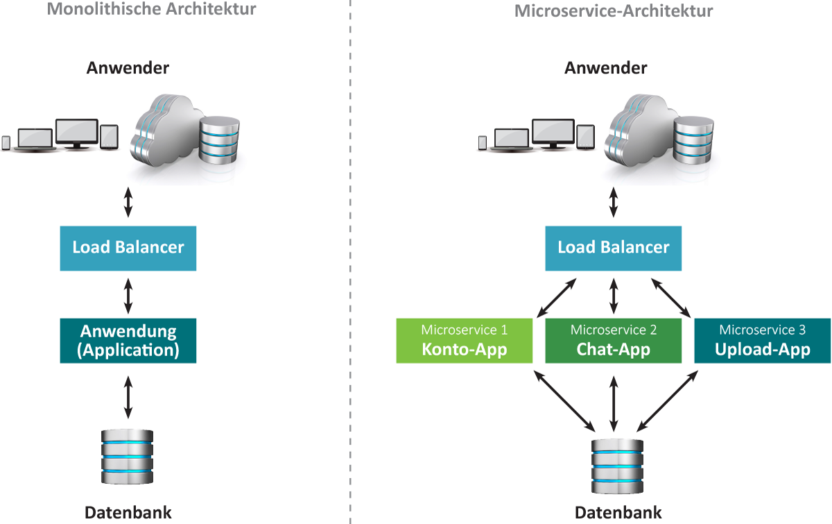 Monolithische vs microservices architektur auctores for Software architektur
