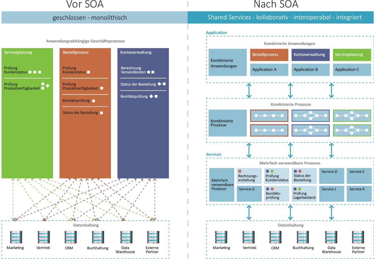 Service oriented architecture soa auctores ihr for Software architektur