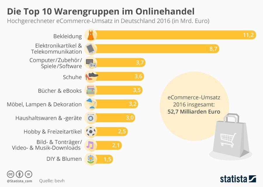 Top Ten des deutschen Onlinehandels – Quelle: Statista
