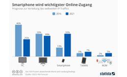 Smartphone wird wichtigster Online-Zugang
