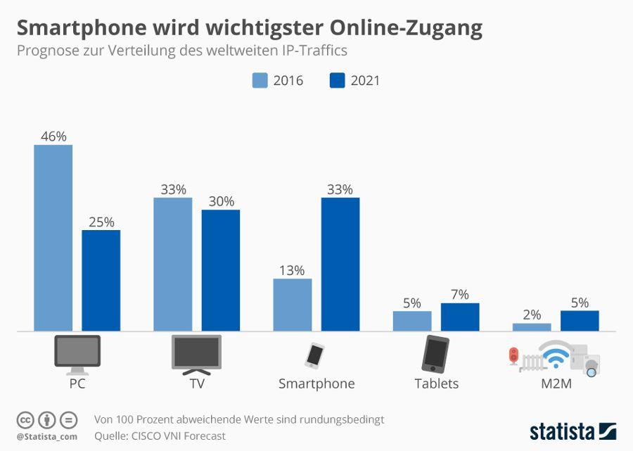Das Smartphone wird bis 2021 der weltweit wichtigste Online-Zugang – Quelle: Statista