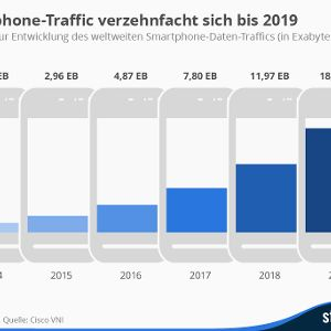 Der Smartphone-Traffic verzehnfacht sich bis 2019  – Quelle: Statista
