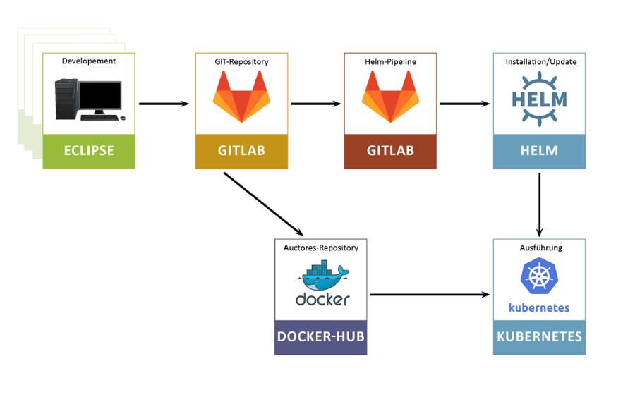 Kubernetes-Workflow