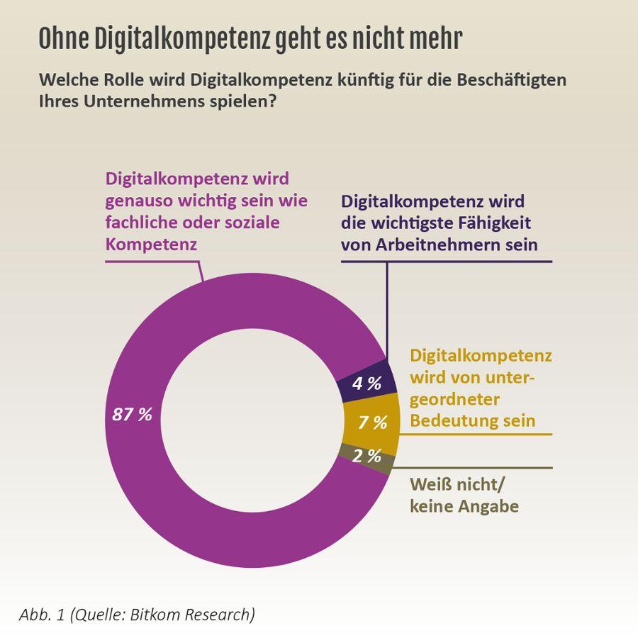 Abb. 1 Ohne Digitalkompetenz geht es nicht mehr