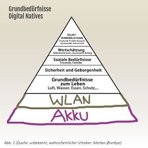 Abb. 2 Grundbedürfnisse Digital Natives. Eine Ergänzung der Maslowschen Bedürfnispyramide kursiert seit 2014 als gängiges Meme im Internet.
