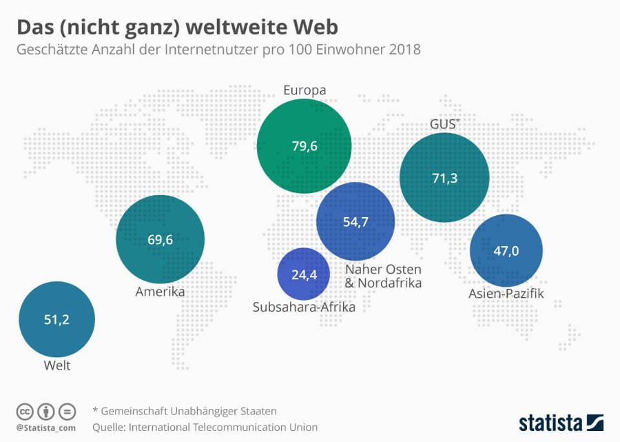 Quelle: International Telecommunication Union (Statista)