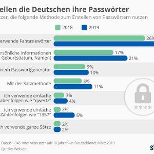 """Infografik """"So erstellen die Deutschen ihre Passwörter"""": Trotz des Risikos setzen einer aktuellen Umfrage von Web.de immer noch 59 Prozent der deutschen Internetnutzer dasselbe Passwort für mehrere Dienste ein. Zudem nutzen sie immer noch häufig unsichere, weil zu einfache Passwörter. Quelle: Statista"""