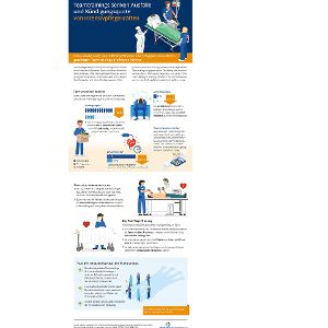 Infografiken stellen Bedeutung, Effekte und Vorteile von medizinischen Simulationstrainings übersichtlich und attraktiv dar.